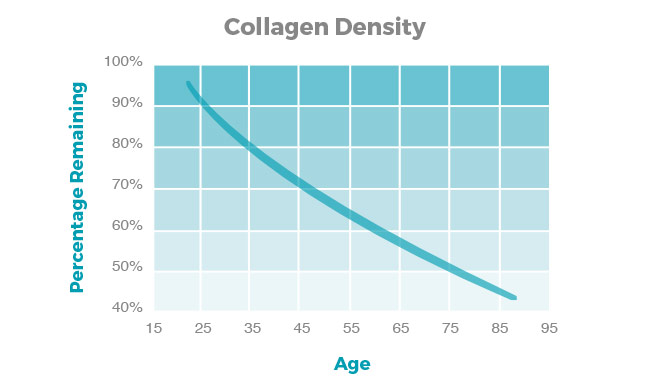Collagen Depletion Graph