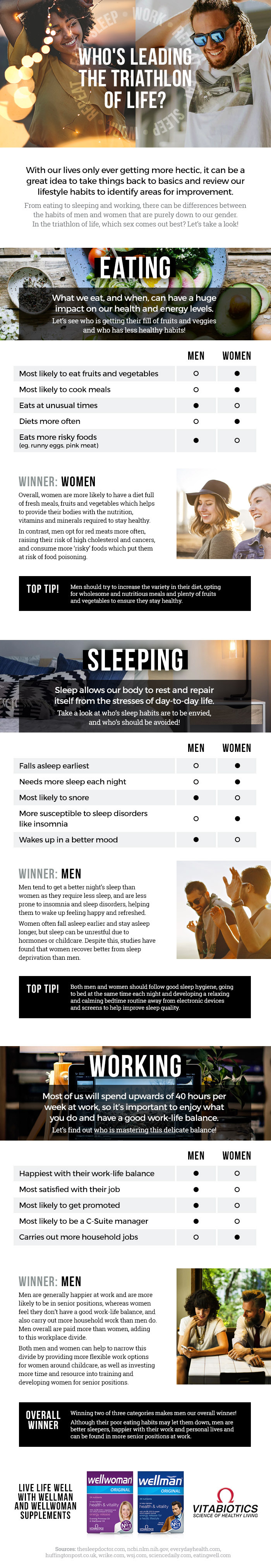 Who's leading the triathlon of life infographic